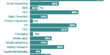 Marketing spend results 2015